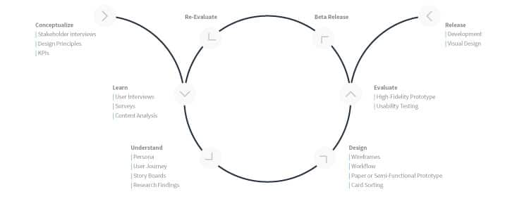 UX Process Overview by UX Mastery